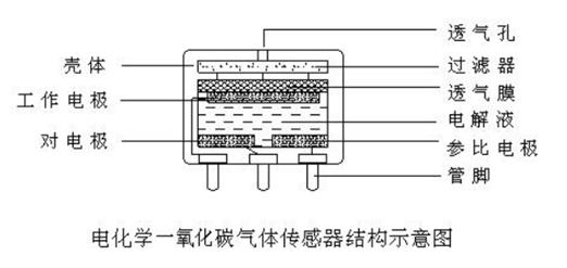 电化学一氧化碳气体传感器采用密闭结构设计,其结构是由电极、过滤器、透气膜、电解液、电极引出线(管脚)、壳体等部分组成。详见结构示意图。  一氧化碳气体传感器与报警器配套使用,是报警器中的核心检测元件,它是以定电位电解为基本原理。当一氧化碳扩散到气体传感器时,其输出端产生电流输出,提供给报警器中的采样电路,起着将化学能转化为电能的作用。当气体浓度发生变化时,气体传感器的输出电流也随之成正比变化,经报警器的中间电路转换放大输出,以驱动不同的执行装置,完成声、光和电等检测与报警功能,与相应的控制装置一同构成了环